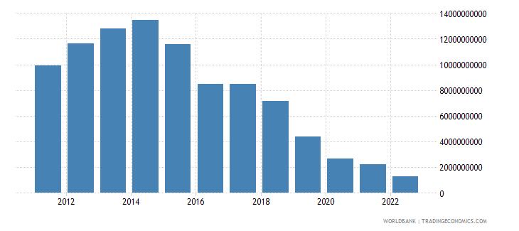 bolivia total reserves minus gold us dollar wb data