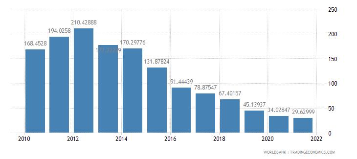 bolivia total reserves percent of total external debt wb data