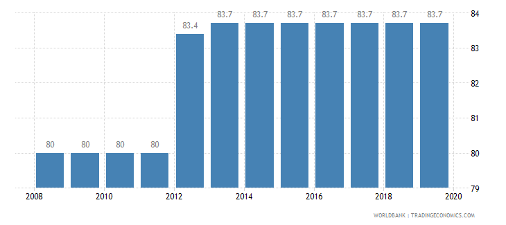 bolivia total tax rate percent of profit wb data