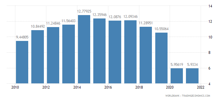 bolivia trade in services percent of gdp wb data