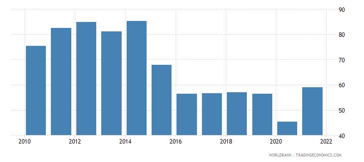 bolivia trade percent of gdp wb data