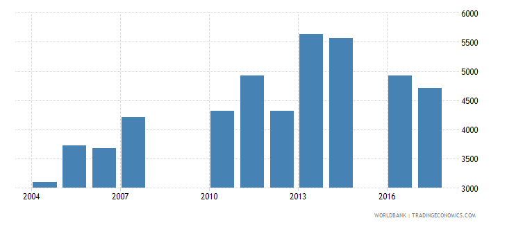 bolivia trademark applications nonresident by count wb data