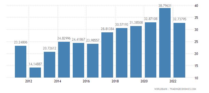 bolivia transport services percent of service exports bop wb data