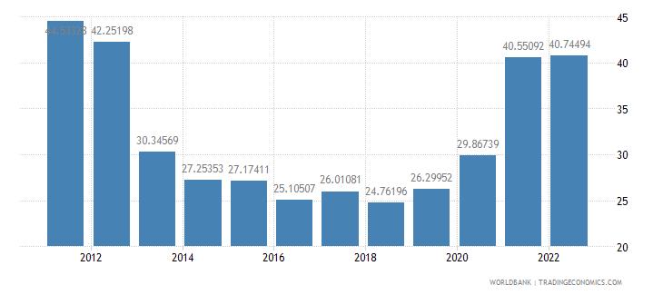 bolivia transport services percent of service imports bop wb data
