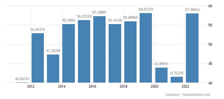 bolivia travel services percent of service exports bop wb data