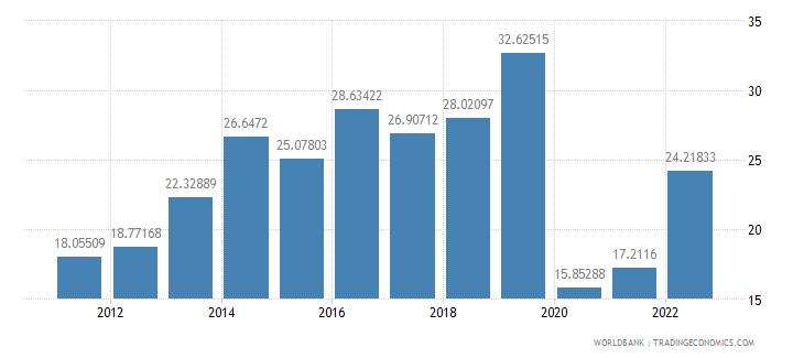 bolivia travel services percent of service imports bop wb data