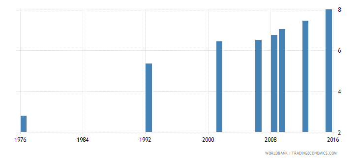 bolivia uis mean years of schooling of the population age 25 female wb data