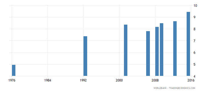 bolivia uis mean years of schooling of the population age 25 male wb data