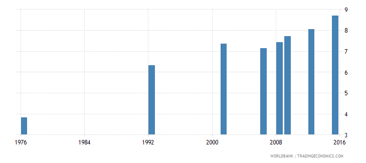 bolivia uis mean years of schooling of the population age 25 total wb data