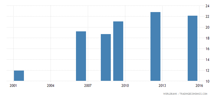 bolivia uis percentage of population age 25 with at least a completed short cycle tertiary degree isced 5 or higher female wb data