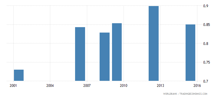 bolivia uis percentage of population age 25 with at least a completed short cycle tertiary degree isced 5 or higher gender parity index wb data