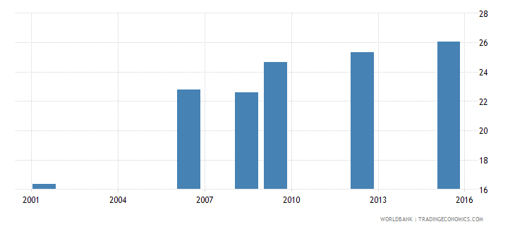 bolivia uis percentage of population age 25 with at least a completed short cycle tertiary degree isced 5 or higher male wb data