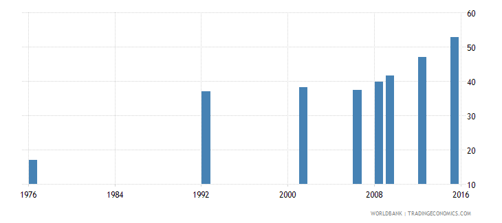 bolivia uis percentage of population age 25 with at least completed lower secondary education isced 2 or higher female wb data