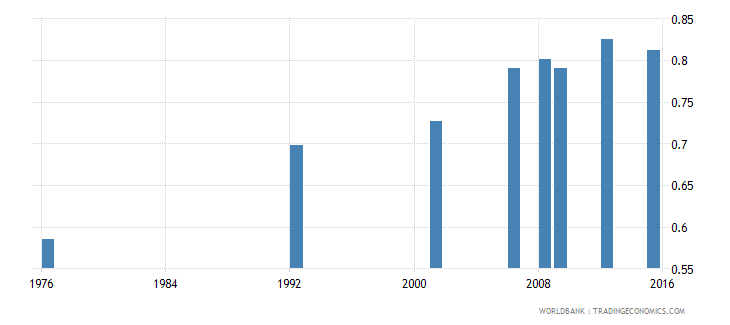 bolivia uis percentage of population age 25 with at least completed lower secondary education isced 2 or higher gender parity index wb data