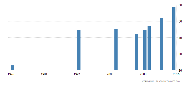 bolivia uis percentage of population age 25 with at least completed lower secondary education isced 2 or higher total wb data