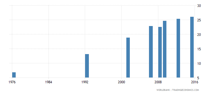 bolivia uis percentage of population age 25 with at least completed post secondary education isced 4 or higher male wb data