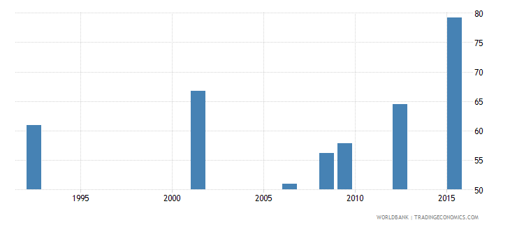 bolivia uis percentage of population age 25 with at least completed primary education isced 1 or higher male wb data