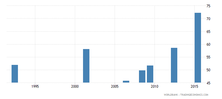 bolivia uis percentage of population age 25 with at least completed primary education isced 1 or higher total wb data