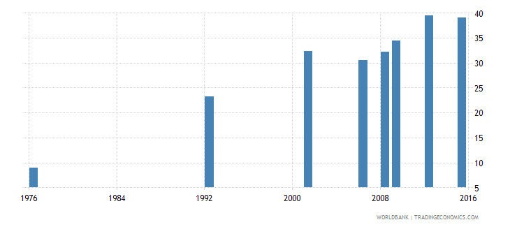 bolivia uis percentage of population age 25 with at least completed upper secondary education isced 3 or higher female wb data