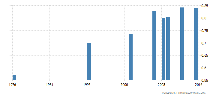 bolivia uis percentage of population age 25 with at least completed upper secondary education isced 3 or higher gender parity index wb data