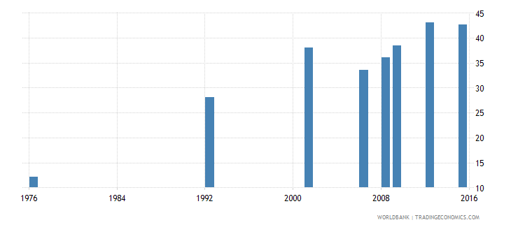 bolivia uis percentage of population age 25 with at least completed upper secondary education isced 3 or higher total wb data