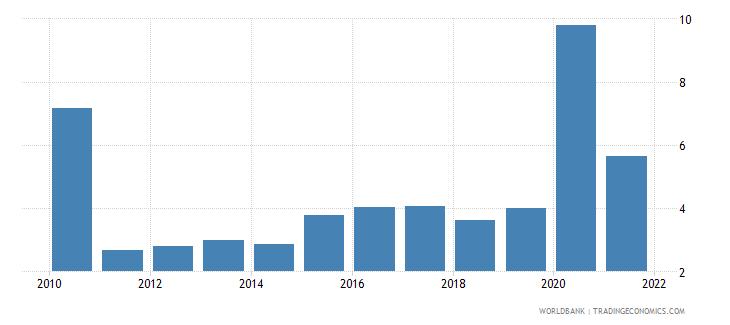 bolivia unemployment female percent of female labor force national estimate wb data