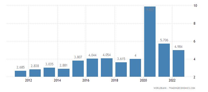 bolivia unemployment female percent of female labor force wb data