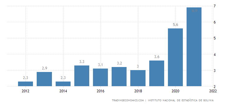 Bolivia Unemployment Rate
