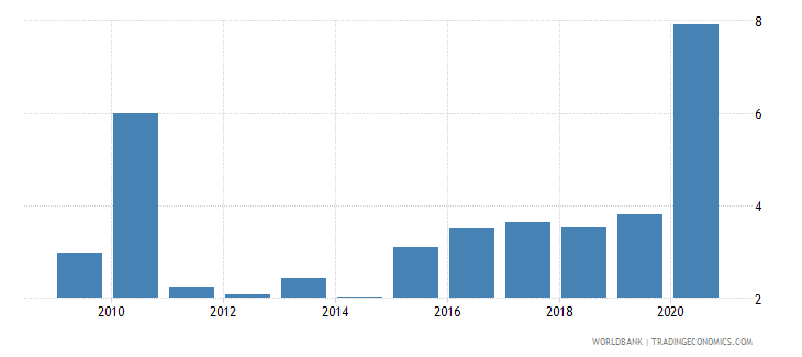 bolivia unemployment total percent of total labor force national estimate wb data