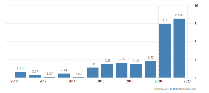bolivia unemployment total percent of total labor force wb data