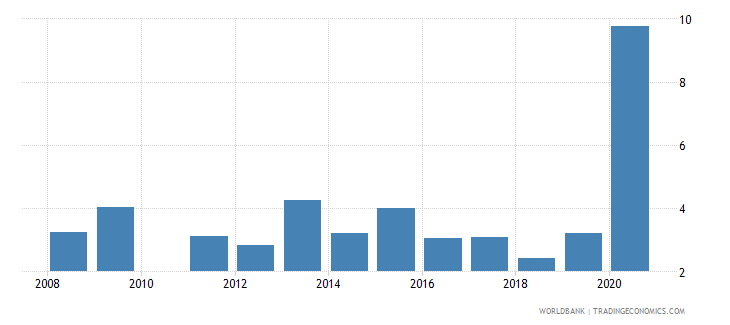 bolivia unemployment with basic education female wb data