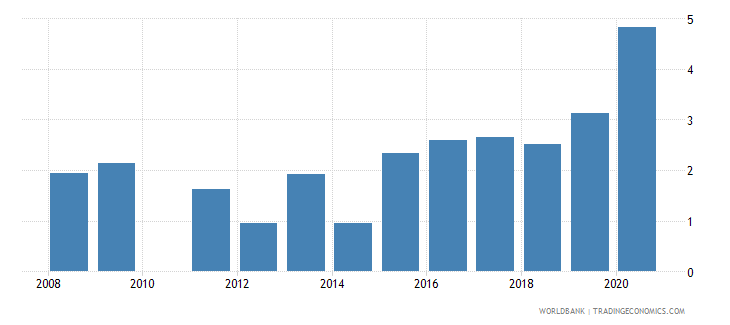 bolivia unemployment with basic education male wb data