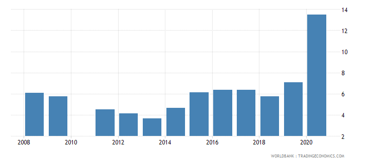 bolivia unemployment with intermediate education female wb data