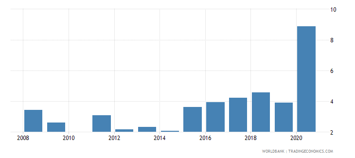 bolivia unemployment with intermediate education male wb data