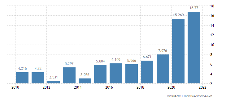 bolivia unemployment youth male percent of male labor force ages 15 24 wb data