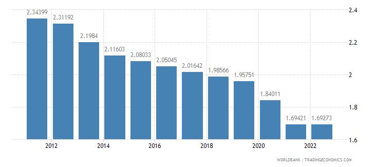 bolivia urban population growth annual percent wb data