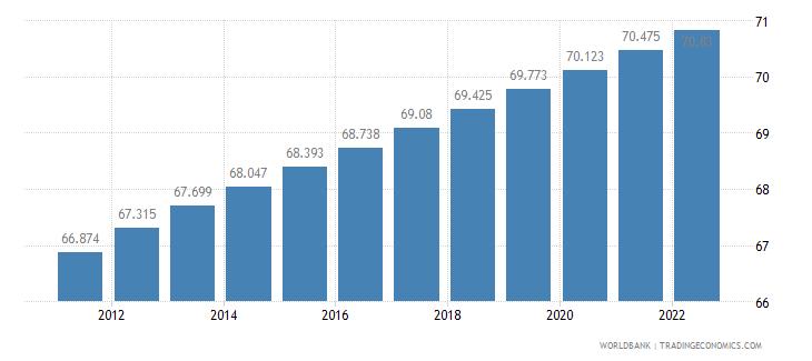 bolivia urban population percent of total wb data