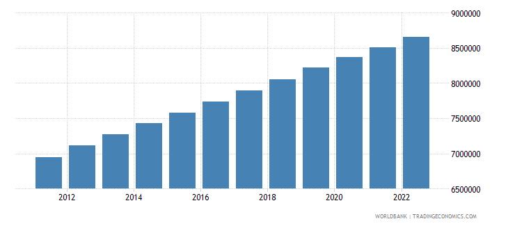 bolivia urban population wb data