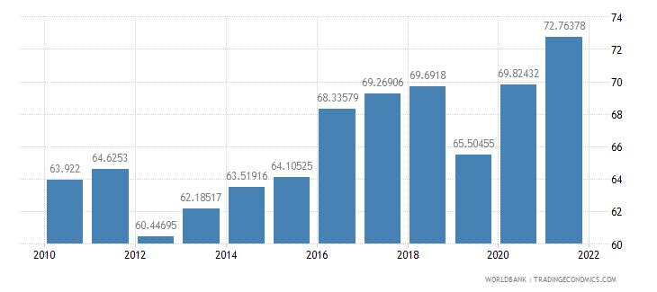 bolivia vulnerable employment female percent of female employment wb data