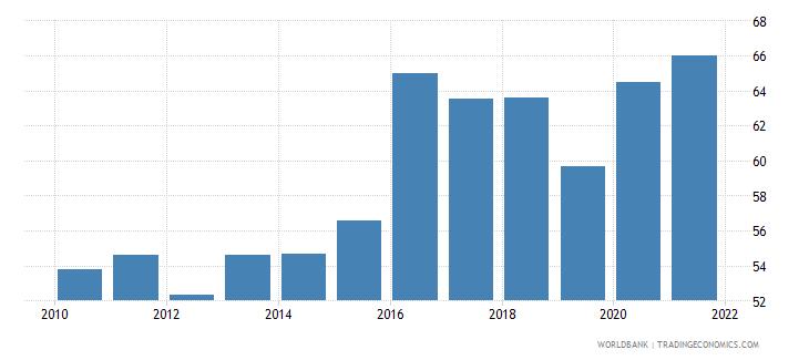 bolivia vulnerable employment total percent of total employment wb data