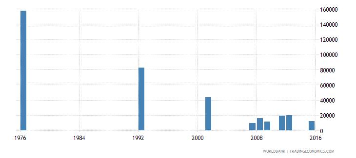 bolivia youth illiterate population 15 24 years both sexes number wb data