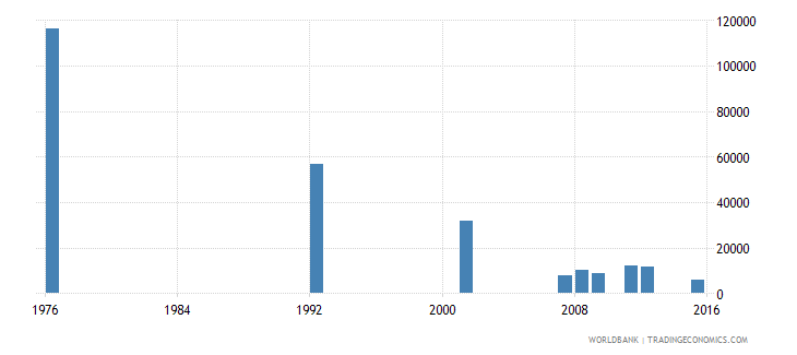 bolivia youth illiterate population 15 24 years female number wb data