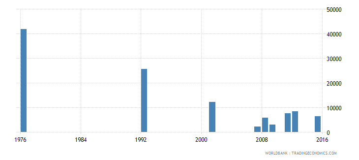 bolivia youth illiterate population 15 24 years male number wb data