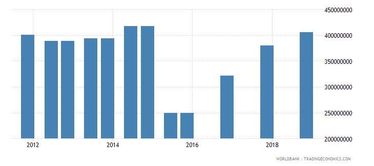 bosnia and herzegovina 03_official bilateral loans total wb data