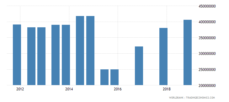 bosnia and herzegovina 04_official bilateral loans aid loans wb data
