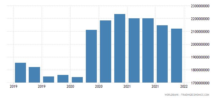 bosnia and herzegovina 06_multilateral loans total wb data