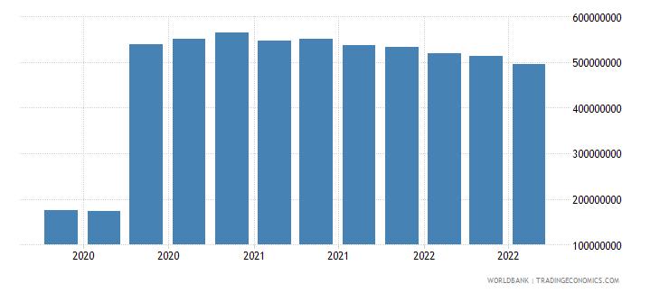 bosnia and herzegovina 07_multilateral loans imf wb data