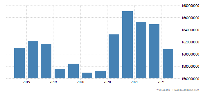 bosnia and herzegovina 08_multilateral loans other institutions wb data