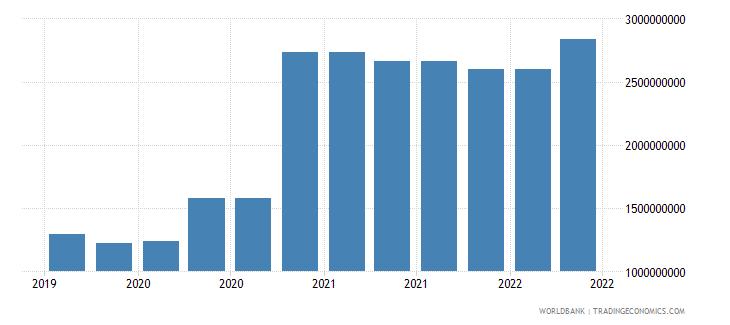 bosnia and herzegovina 09_insured export credit exposures berne union wb data