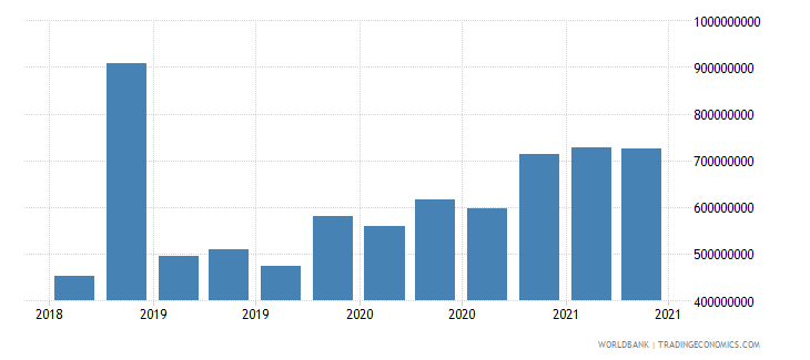 bosnia and herzegovina 12_liabilities to bis banks cons  short term wb data
